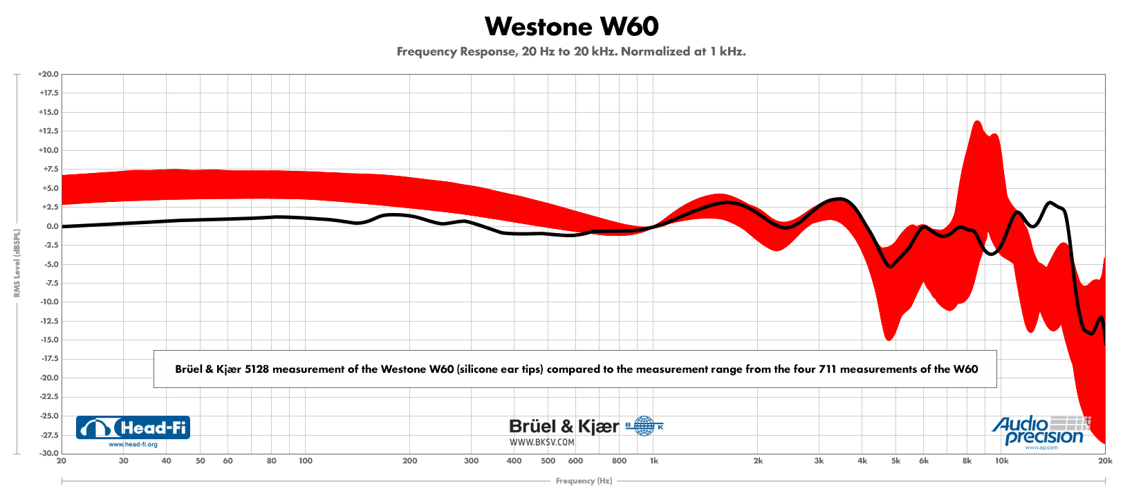 Westone-W60---5128-(silicone-tips)-compared-to-four-711s-RANGE-FINAL.jpg