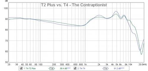 T2 Plus vs. T4 - The Contraptionist.jpg