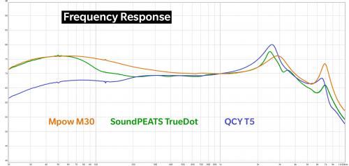 M30 vs TrueDot vs T5 frequency response.png