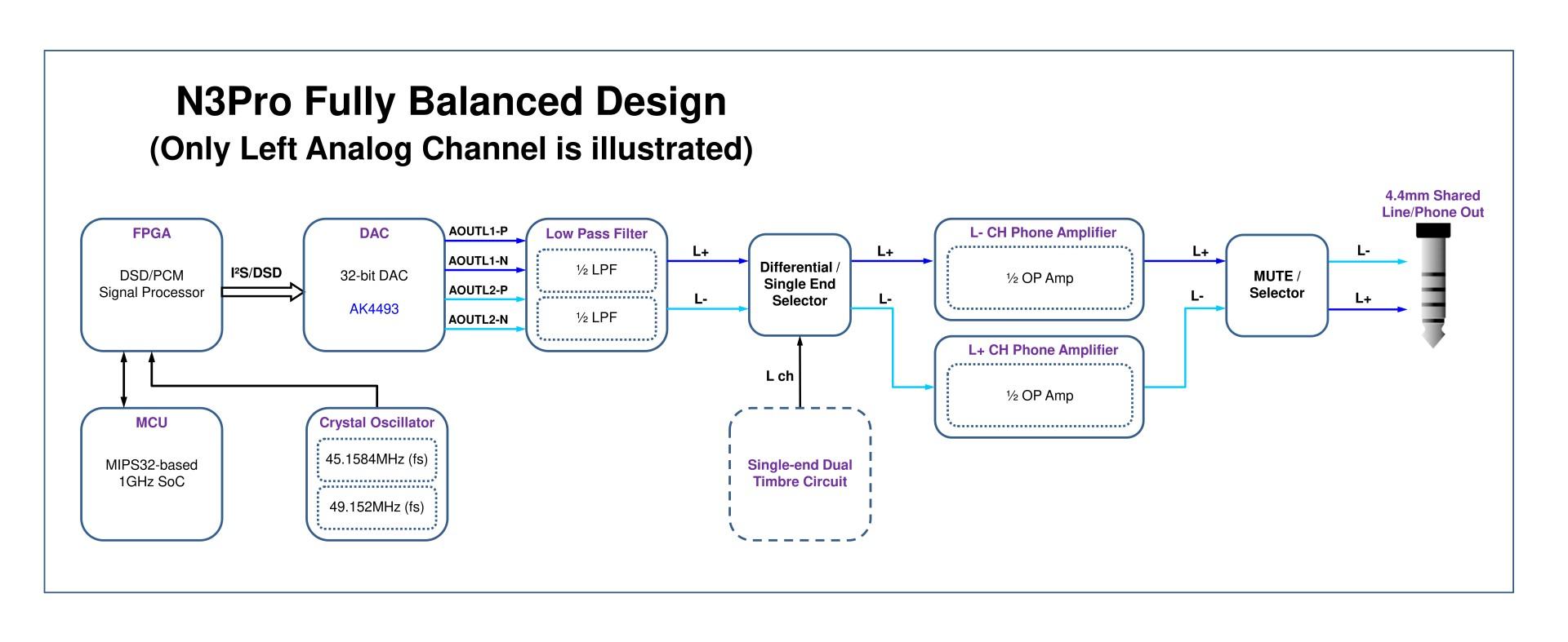 N3Pro Fully Balanced Design.jpg