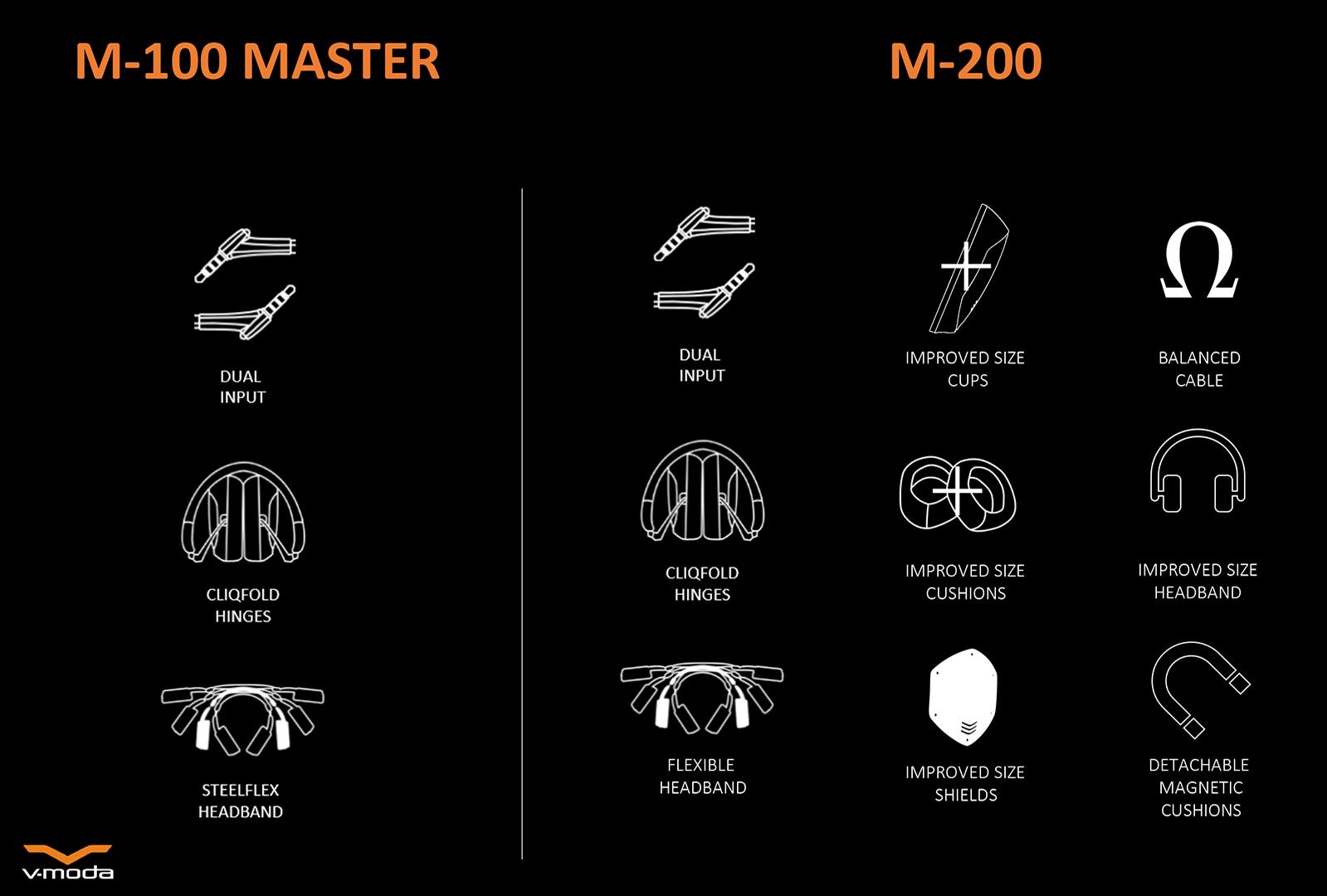 Form factor & feature comparison overview; M-100 Master vs M-200