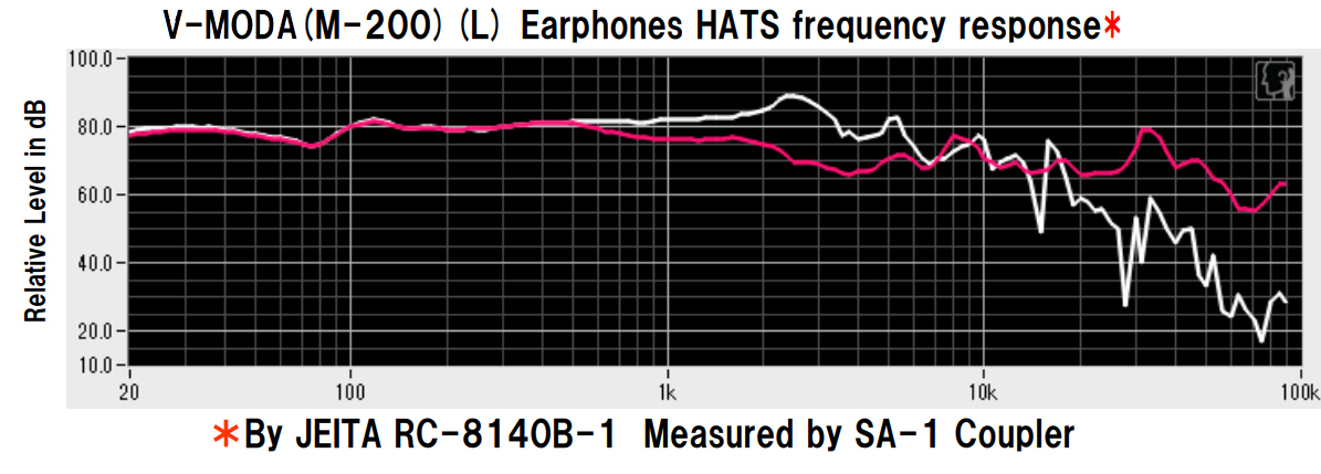 Graph showing M-200 right ear frequency response in white and compensated HATS frequency response in red.