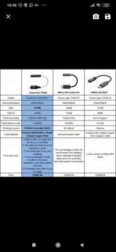 CharmTek TPR22 USB-C to 3.5mm Headphone DAC