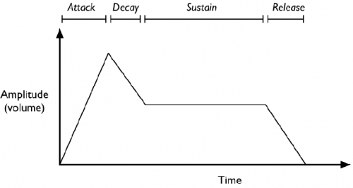Attack-Decay-Sustain-Release-ADSR-stages-of-sound-projection-in-time.png