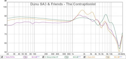 Dunu SA3 & Friends - The Contraptionist.jpg