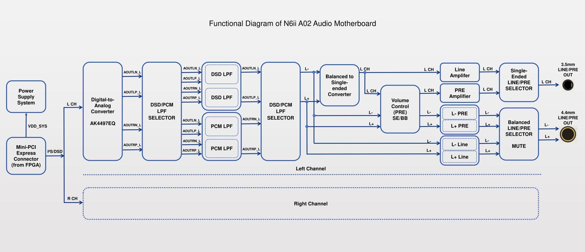 N6ii A02 Functional Diagram.jpg