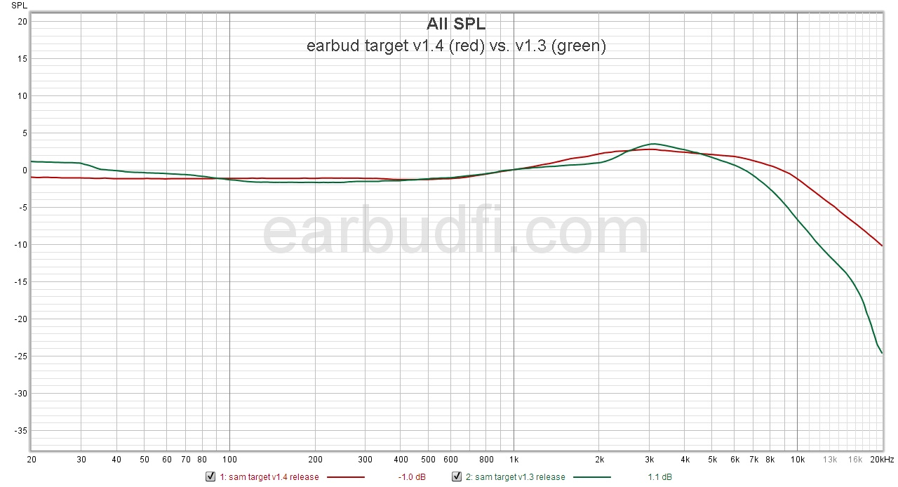 sam target 1.4 vs 1.3.jpg
