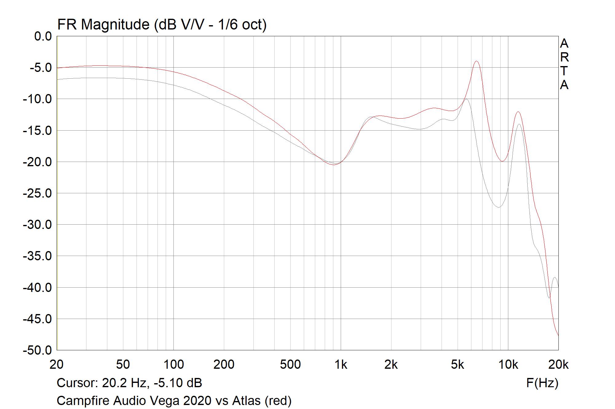 Campfire Audio Vega 2020 vs Atlas (red).png