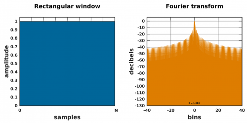 2880px-Window_function_and_frequency_response_-_Rectangular.svg.png