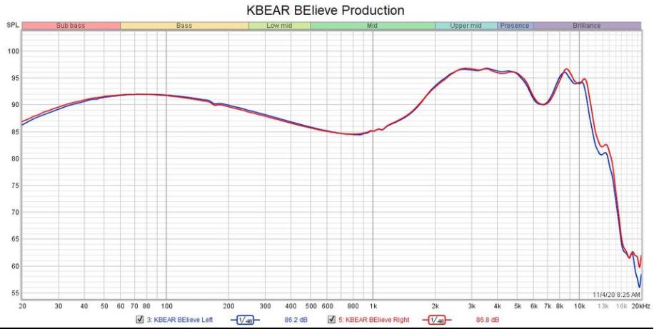 KBEAR-Believe-graph.png