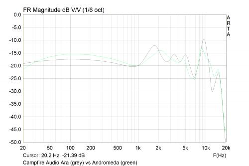 Campfire Audio Ara vs Andromeda.png