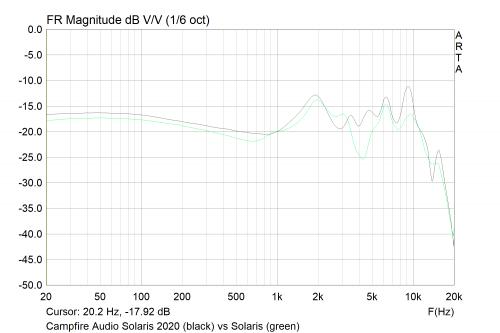 Campfire Audio Solaris 2020 (black) vs Solaris (green).png