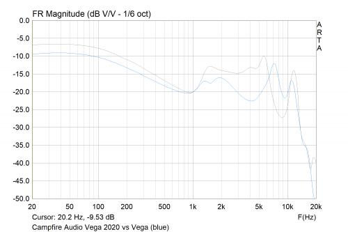 Campfire Audio Vega 2020 vs Vega (blue).png