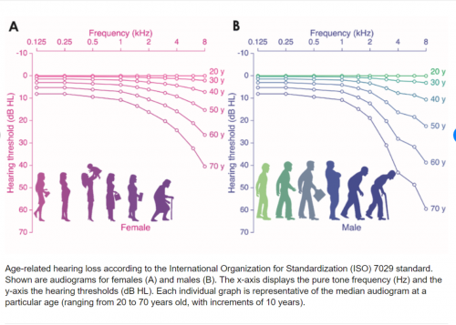 Age-related hearing loss according to the International Organization--- - Download Scientific ...png