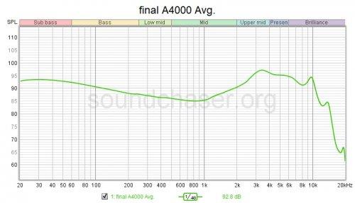 final A4000 Avg.jpg