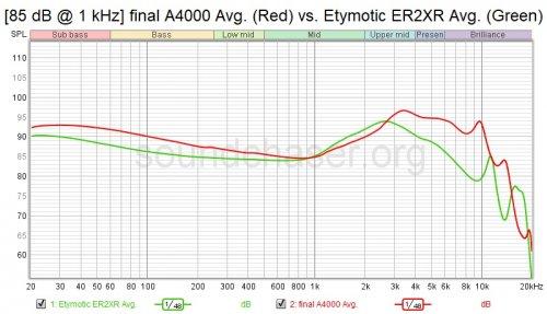 [85 dB @ 1 kHz] final A4000 Avg. (Red) vs. Etymotic ER2XR Avg. (Green).jpg
