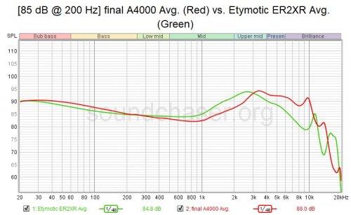 [85 dB @ 200 Hz] final A4000 Avg. (Red) vs. Etymotic ER2XR Avg. (Green).jpg