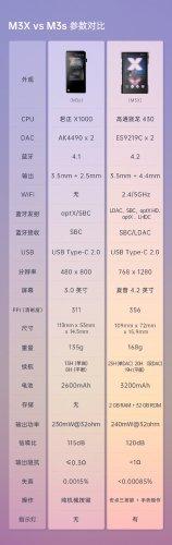 Shanling M3X M3S Comparison.jpg