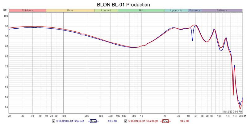 BLON BL-01 graph.jpg