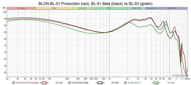 BLON BL-01 vs BL-03.jpg