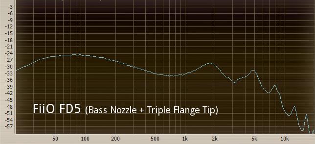 FiiO FD5 (Bass Nozzle + Triple Flange Tip).png