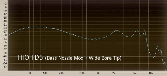 FiiO FD5 (Bass Nozzle Mod + Wide Bore Tip).png