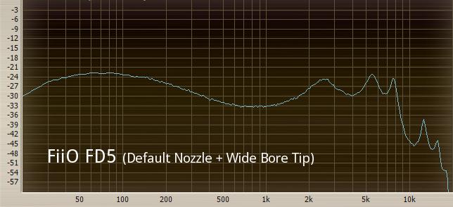 FiiO FD5 (Default Nozzle + Wide Bore Tip).png