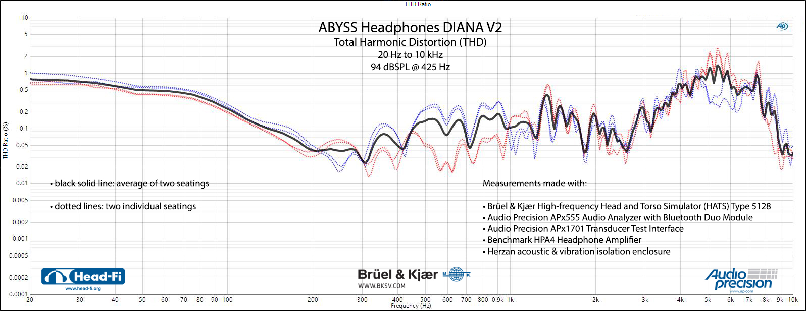 Abyss-Headphones-Diana-V2---SEAT-01-02---THD---94-dBSPL-425-Hz.jpg