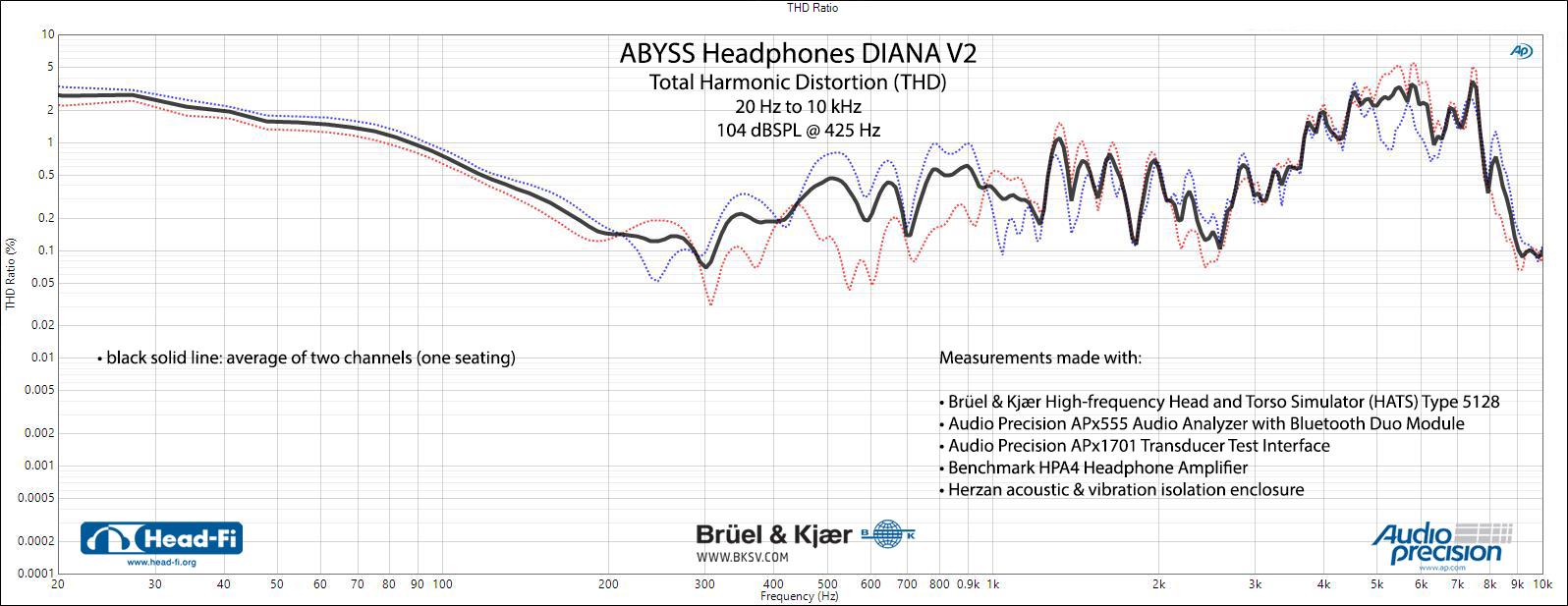 Abyss-Headphones-Diana-V2---SEAT-02---THD---104-dBSPL-425-Hz.jpg