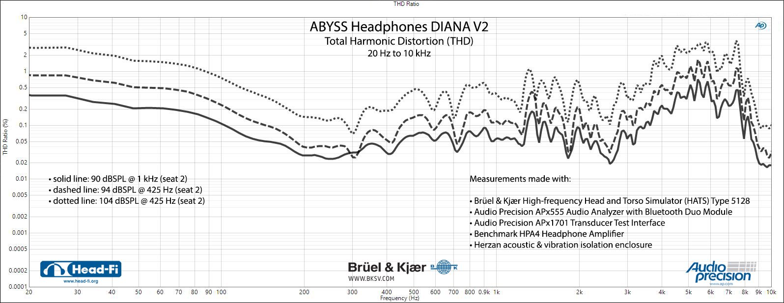 Abyss-Headphones-Diana-V2---SEAT-02---AVG-THD---90-dBSPL-1-kHz---94-dBSPL-425-Hz---104-dBSPL-4...jpg