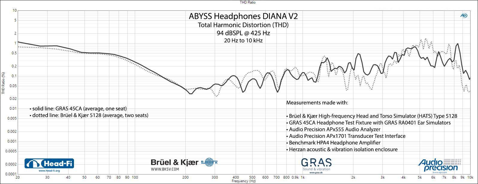 Abyss-Headphones-Diana-V2---THD---94-dBSPL-425-Hz---5128-and-45CA.jpg