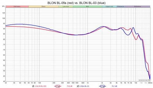 BLON BL-03 to BL-05S graph.jpg