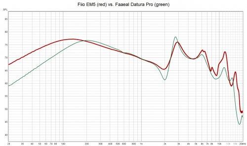 faael datura pro vs. fiio em5.jpg