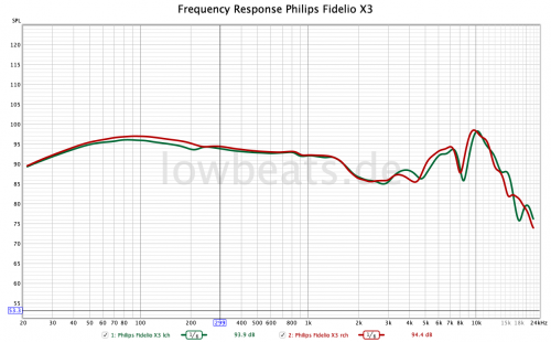 201202-Frequency-response-Philips-Fidelio-X3-at-94dBspl.png
