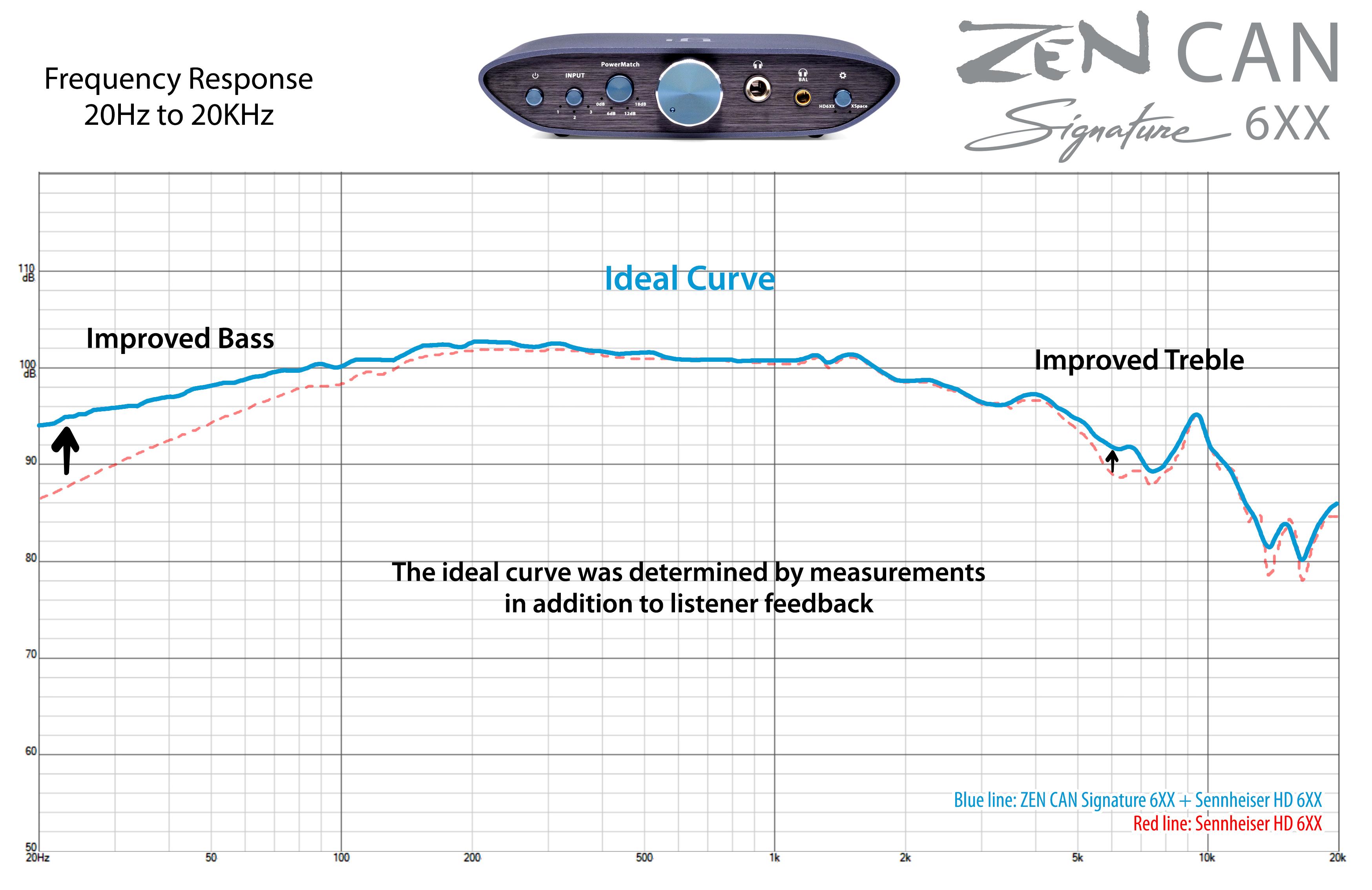 Headphone Curve ZEN CAN Signature 6XX.jpg
