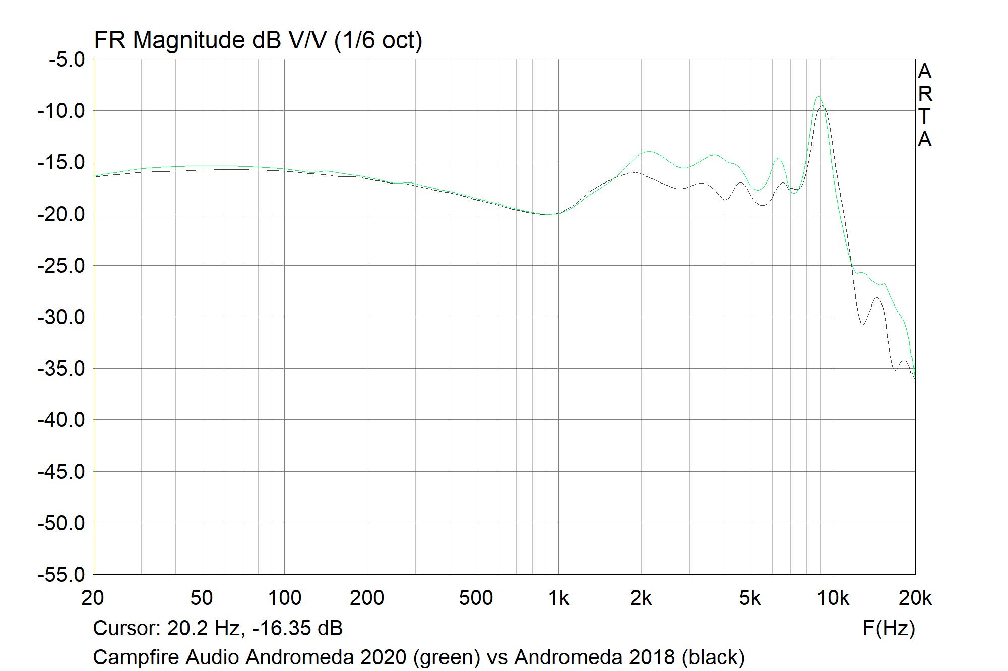 Campfire Audio Andromeda 2020 (green) vs Andromeda 2018 (black).png