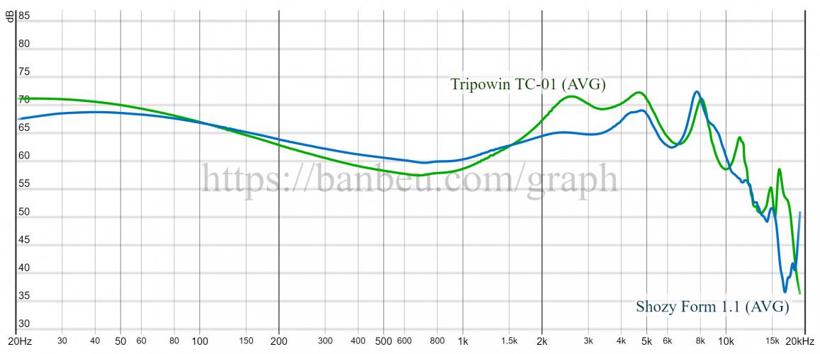 graph Shozy-Tripowin.png