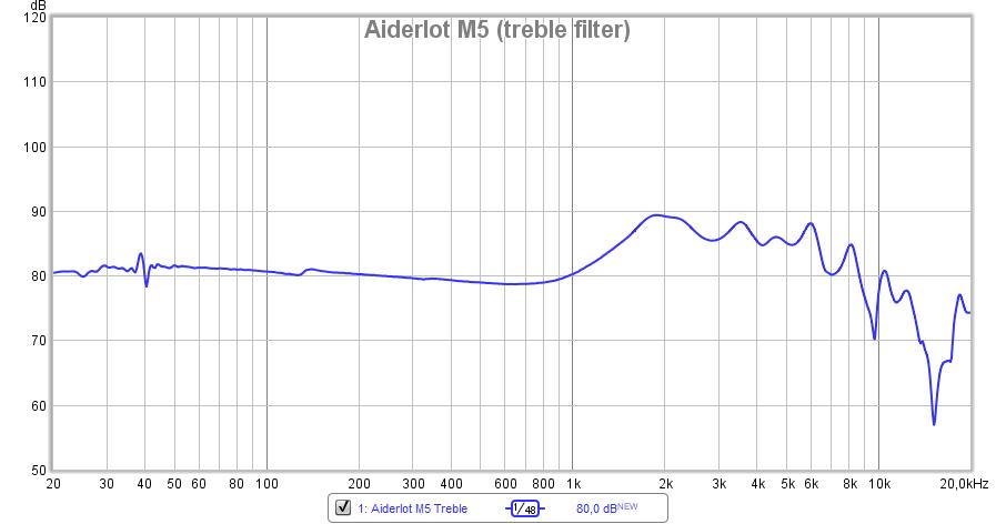 Aiderlot M5 treble.png