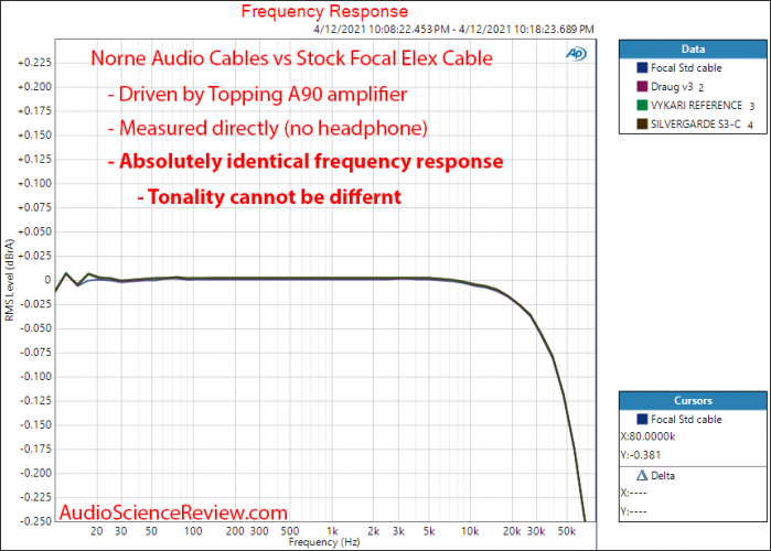 Norne Audio Headphone Cable Frequency Response Measurements.png