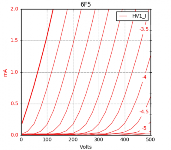 6F5G Curves (1).png
