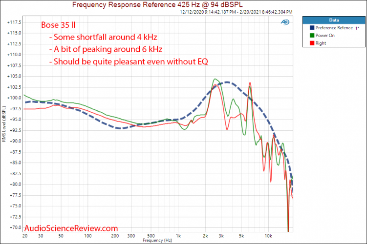 Bose Quietcomfort 35 II Measurement Headpone Powere On Frequency Response.png