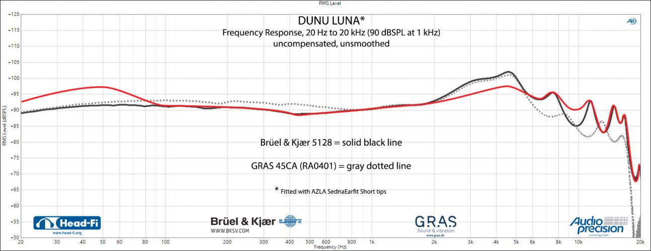 Dunu-Luna_Aldo-Lafeuill-EQ_B&K-graph.png
