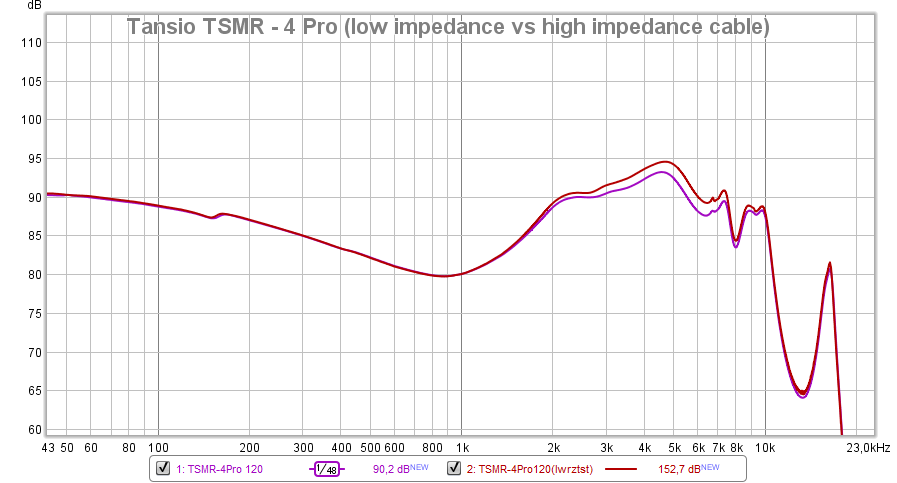 TSMR - 4 Pro (low vs high cable resistance test).png