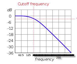 cutoff freq.jpg