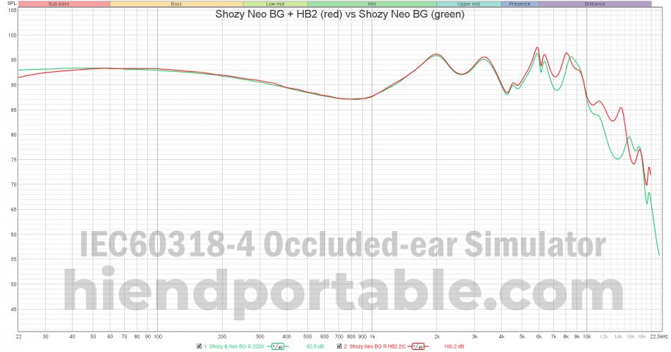 Shozy Neo BG + HB2 vs Shozy Neo BG.png