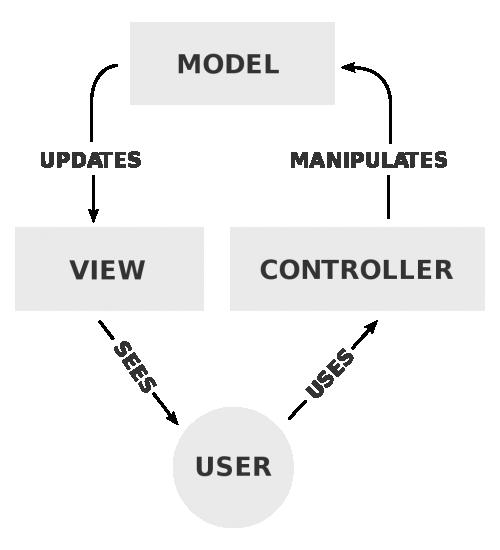 1024px-MVC-Process.svg.png