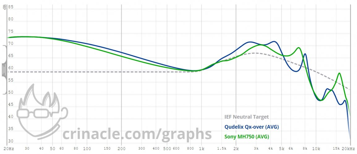 Graph Result for_ qudelix, sony mh750, ief..jpeg