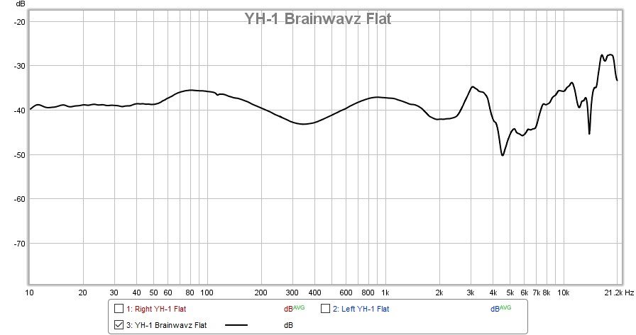 2021-8-9 YH-1 Brainwavz Flat + No Front Damping.jpg