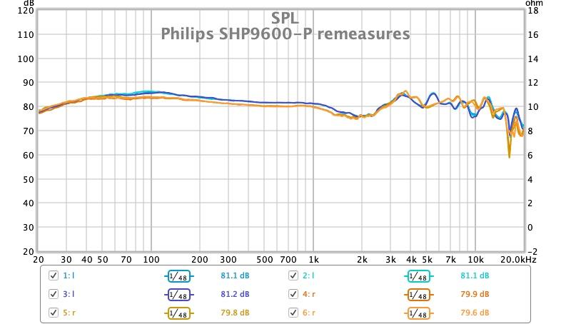 Philips SHP9600-P remeasures.jpg
