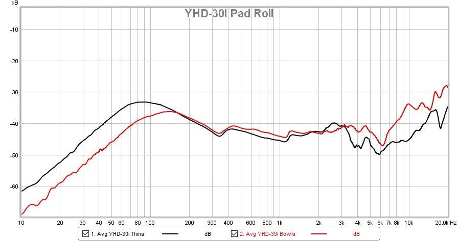 2021-8-31 YHD-30i bowls vs thins.jpg